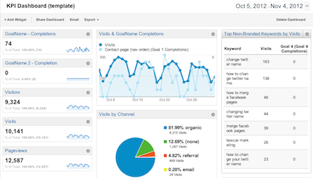 Google Analytics KPI Dahsboard for Publishers